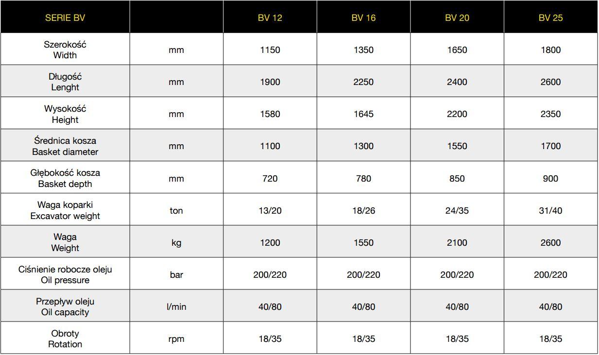 tabela charakterystyki łyżek przesiewających bv